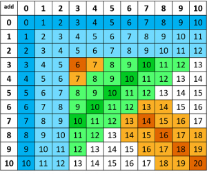 Addition facts chart with 0 + each number shaded in blue pluse one and two more.
