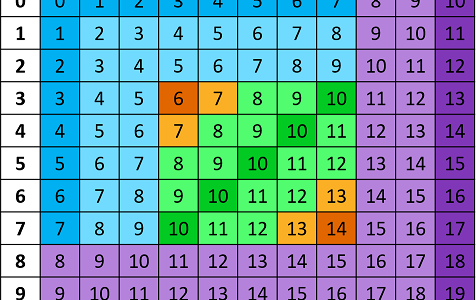 Addition facts with all facts colored in according to type.