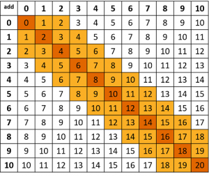 Addition facts table with the doubles, plus and minus 1 and 2 shaded in.