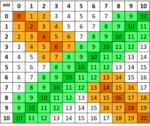 Addition Facts table with make 10s and one and two more or less than 10 shaded green.