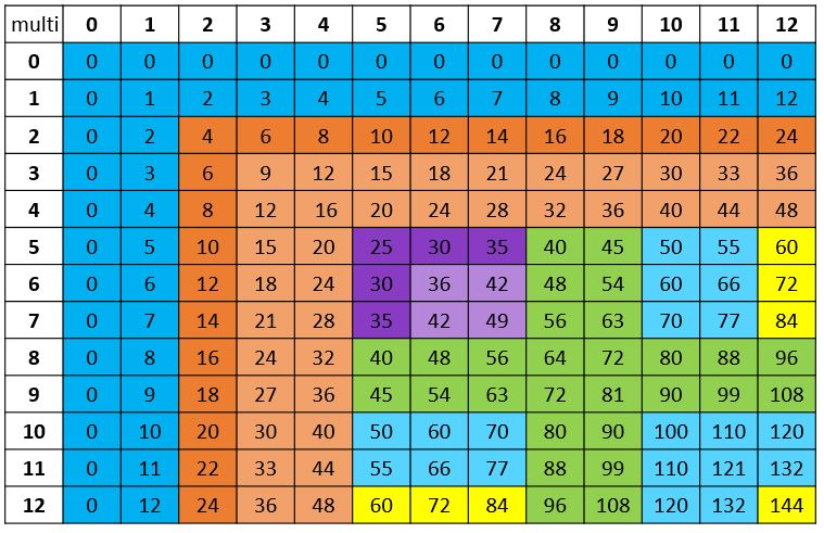 Multiplication Fact Chart with 12 facts