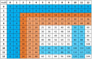 Multiplication Fact Chart with 2, 3, and 4 facts