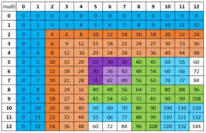 Multiplication Fact Chart with 5, 6, and 7 facts