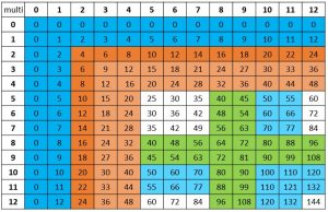 Multiplication Fact Chart with 8 and 9 facts