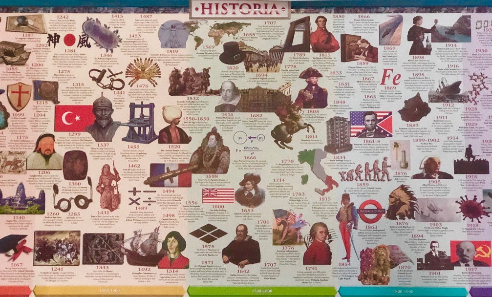 Purchased History Timeline