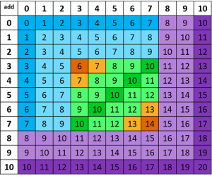 Addition fact chart highlighted in different colors