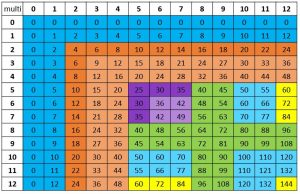 Chart of multiplication facts with highlighting