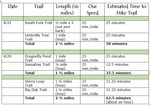 Chart listing hikes, mileage of each hike and approximate time it will take to hike each hike.