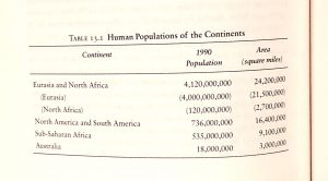 Chart showing the human population of each continent in 1990