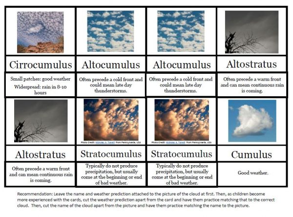 Eight cloud picture cards with labels and weather they predict.
